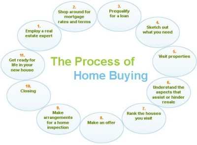 Steps In Home Buying Process Pre Approval For Home Loan | Autos Post