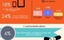 Santé connectée : pratiques et attentes des Français