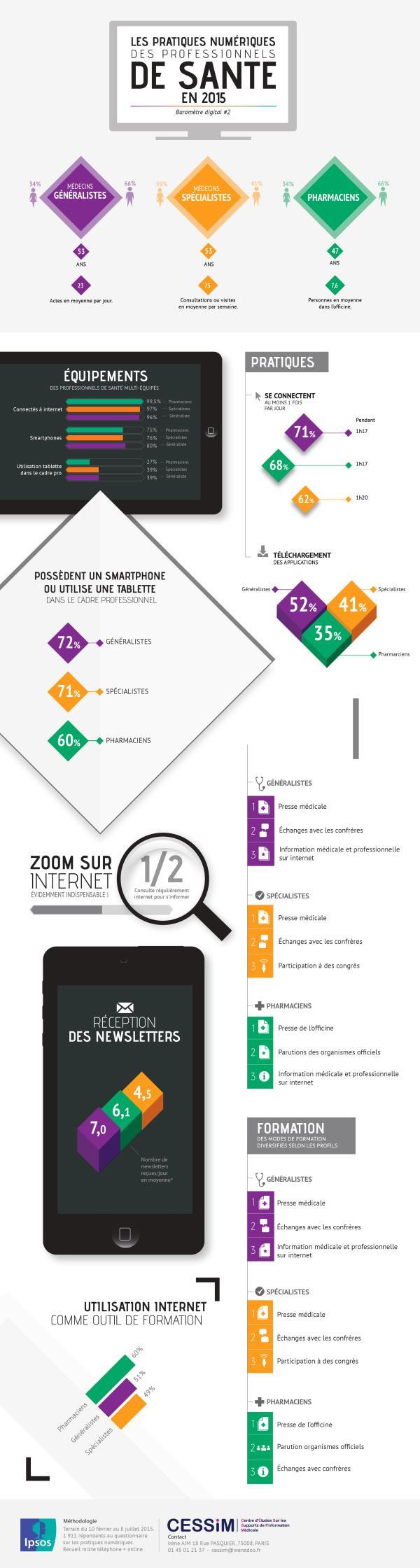 Infographie : usages digitaux des professionnels de santé