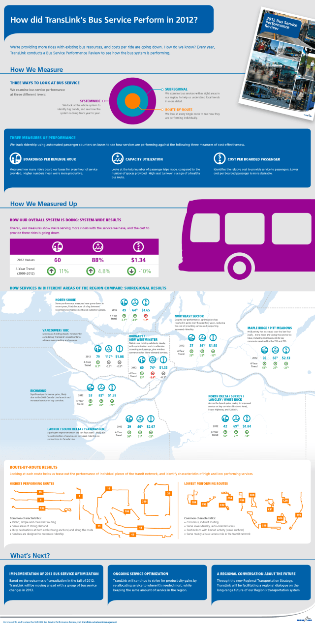 Infographic - 2012 TransLink Bus Service Performance Review