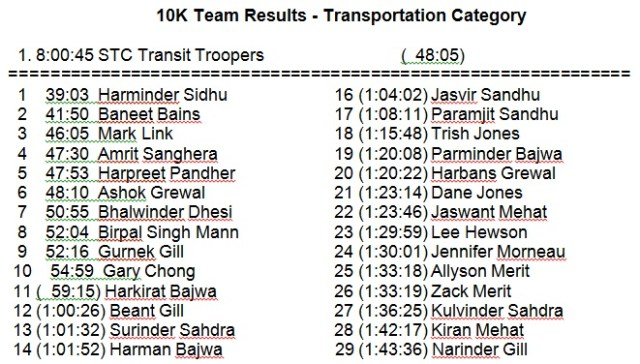 CMBC Sun Run team results