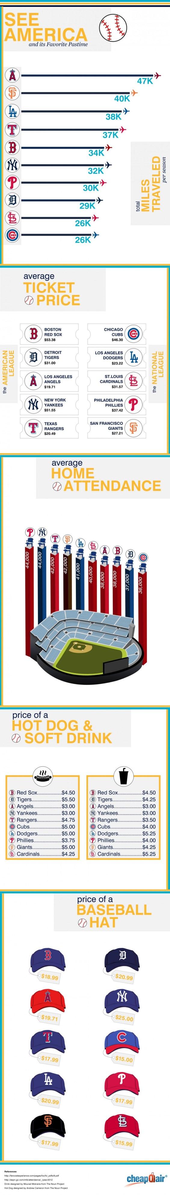American Baseball Travel Infographic