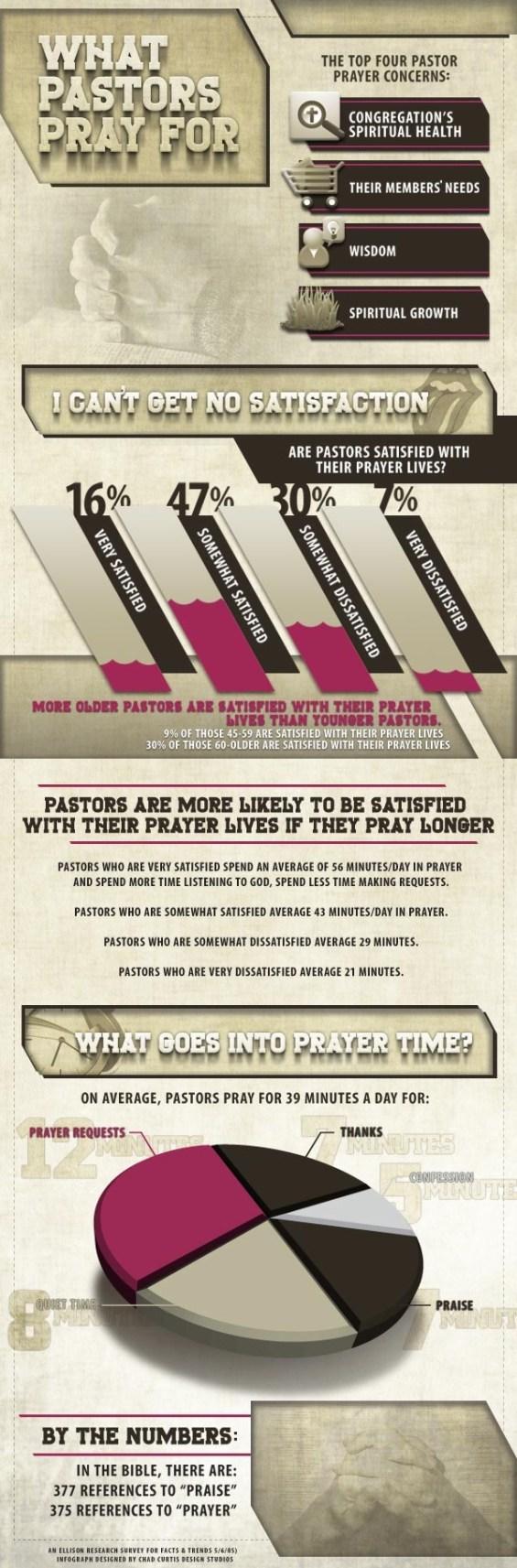 How Pastors Pray Infographic