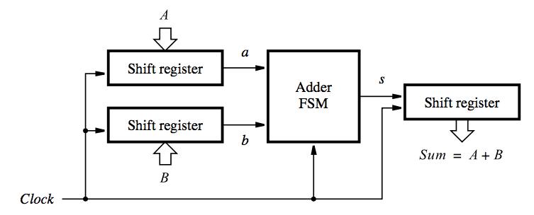 convert block diagram to vhdl
