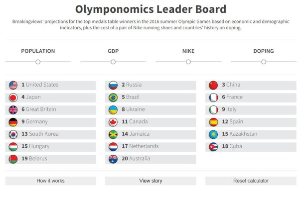 graphic-new-Olymponomics leader board