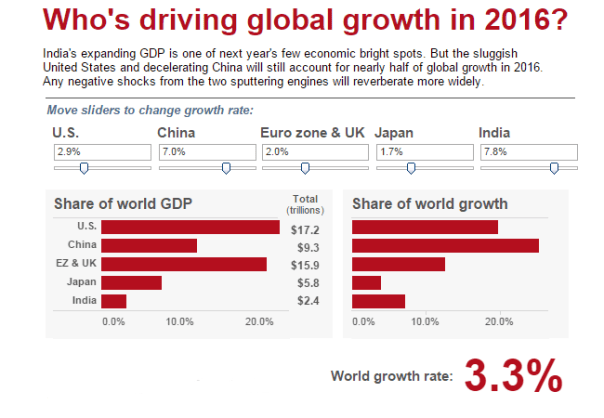 graphic-new2-whos driving global growth in 2016