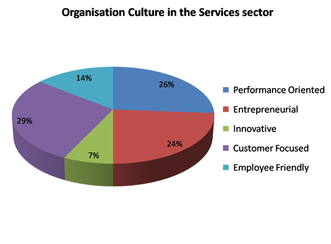 Companies Have More Performance oriented Than Customer focused
