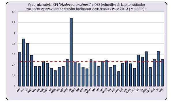 Mzdová náročnost úřadů, zdroj http://www.mfcr.cz/cs/verejny-sektor/monitoring/klicove-ukazatele-vykonnosti-ucetni-vyka/kpi-mzdova-narocnost