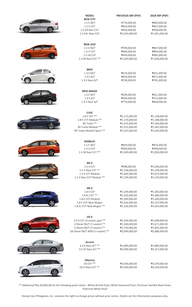 Cars Price Honda Cars Ph Reveals 2018 Prices With New Excise Tax Schedule C
