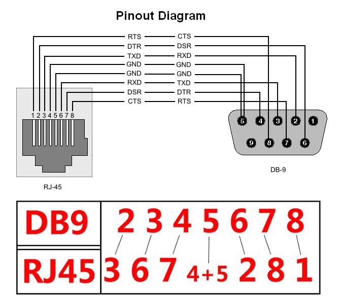 female db9 to rj45 wiring diagram