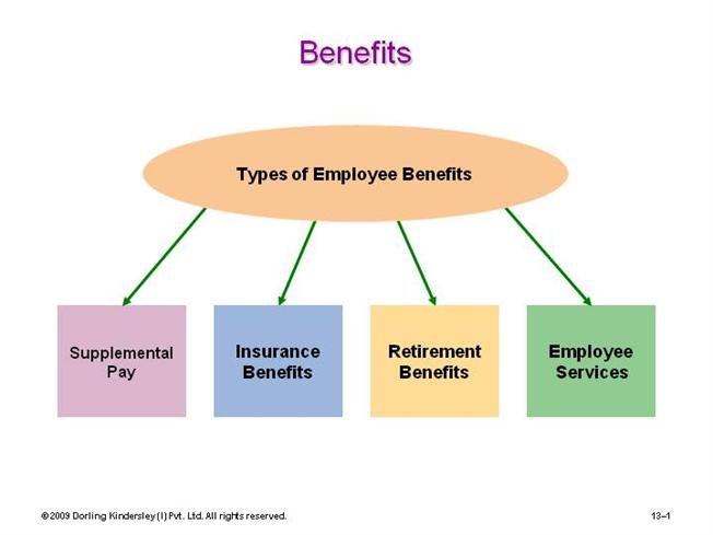 Employees BenefitsauthorSTREAM