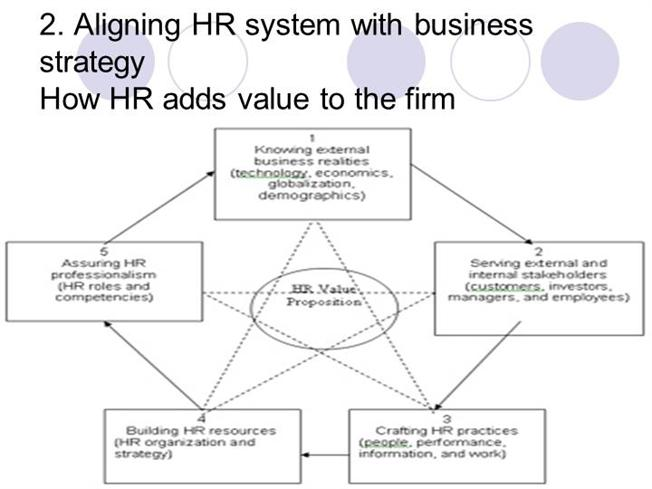 Aligning HR System With Business StrategyauthorSTREAM
