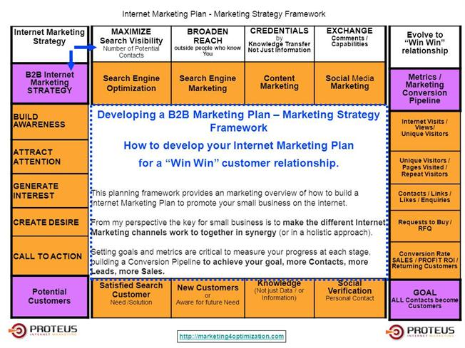B2B Internet Marketing Plan - Marketing Strategy Framework for Win