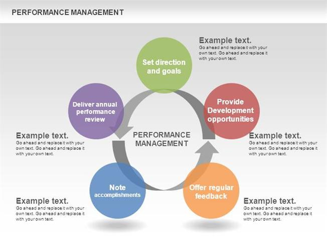 Performance Management Cycle DiagramsauthorSTREAM