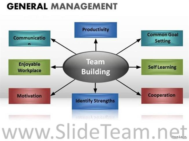Components Of Team Building PPT Chart-PowerPoint Diagram