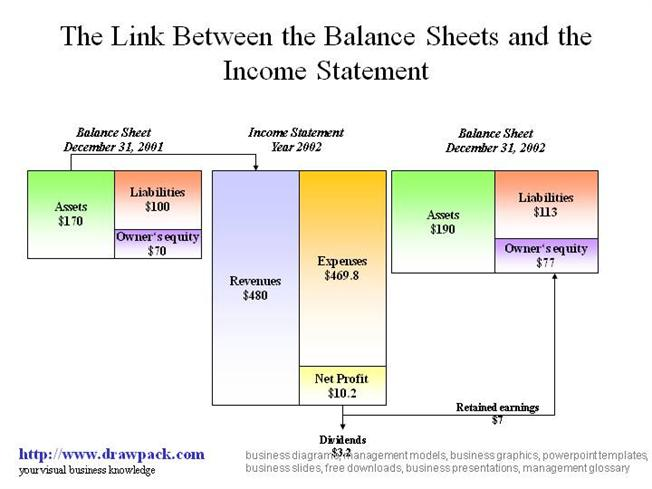 Balance Sheet And Income Statement DiagramauthorSTREAM