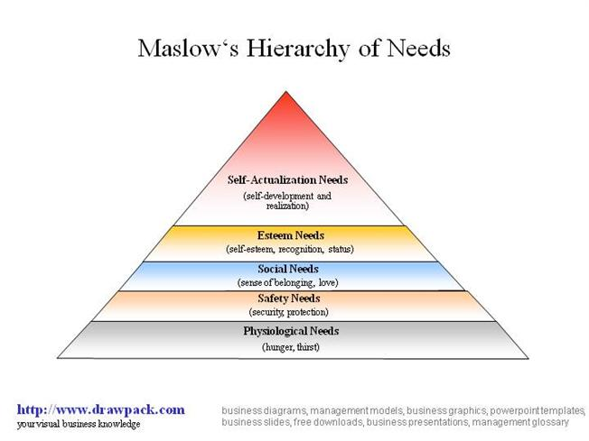 Maslow\u0027s Hierarchy of Needs Business DiagramauthorSTREAM