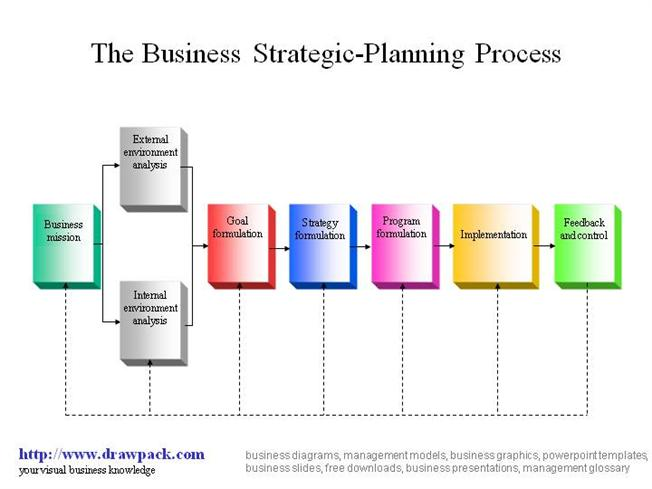 Business Strategic-Planning Process DiagramauthorSTREAM - strategy powerpoint presentations