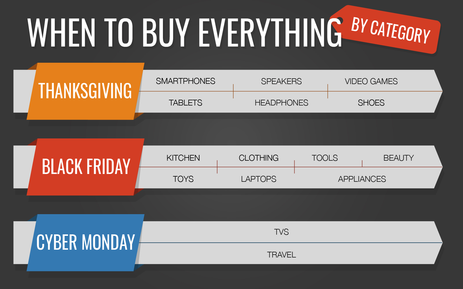 Black Fruday Thanksgiving Vs Black Friday Vs Cyber Monday What To Buy Each Day