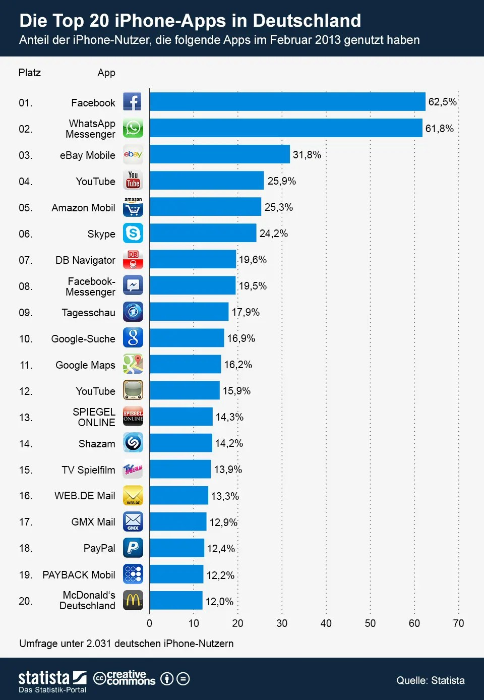 Mobile Web.de Top 20 Smartphone Apps In Deutschland | Mobilegeeks.de