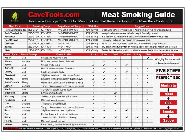 Meat Smoking Guide - BEST WOOD TEMPERATURE CHART - Outdoor Magnet