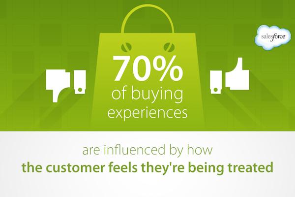 What is Good Customer Service? - Salesforce Blog