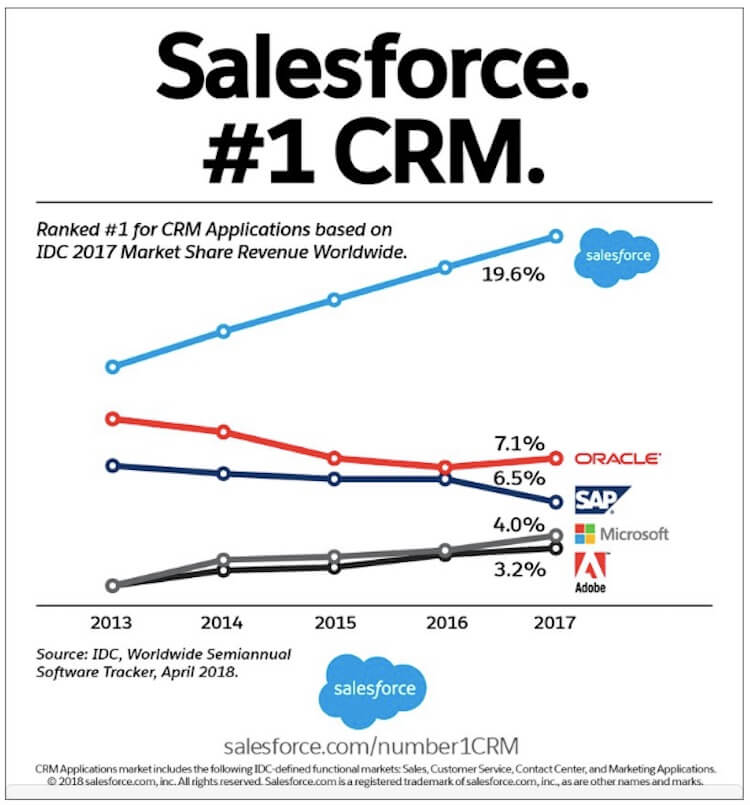 Salesforce Named #1 CRM Provider for Fifth Consecutive Year