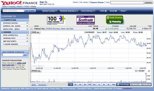 Yahoo Finance financeyahoo/ Gustavo da Cunha Pimenta Flickr