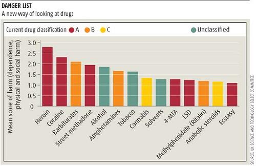 Drug Harm and Risk UK drug risk and harm chart wwwnewsci\u2026 Flickr