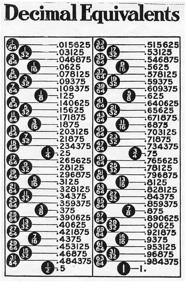 Decimal-Fraction Conversion Chart For a friend of mine