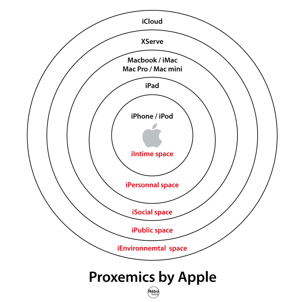 diagram on apple
