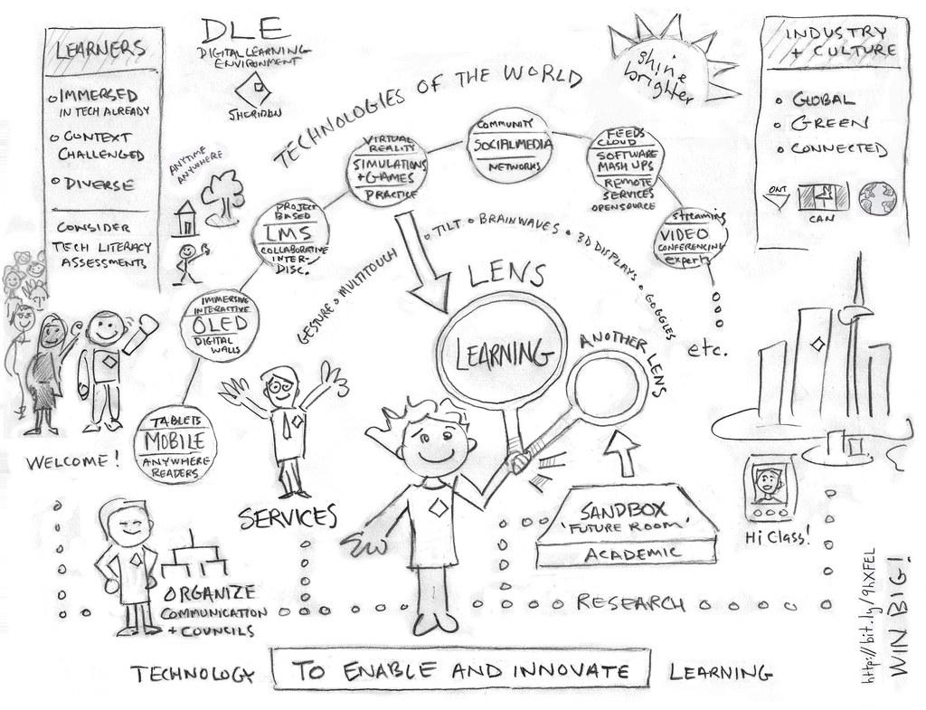 diagram of teacher