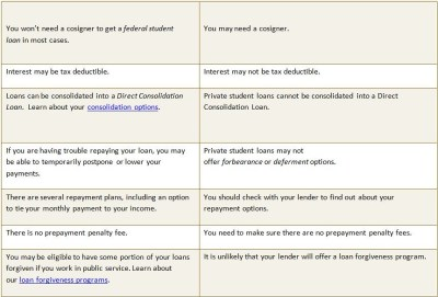 Student Loans 101 - Get Schooled