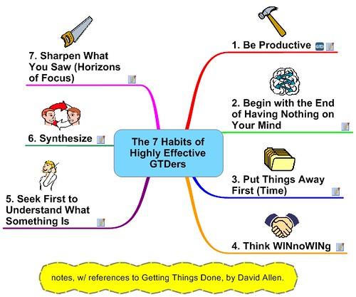 Frank Medlar - 7 Habits of Highly Effective GTDers Flickr - 7 habits of highly effective people summary