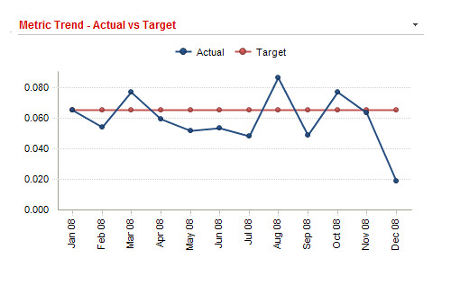 Trend Analysis Trend analysis is available for every KPI i\u2026 Flickr
