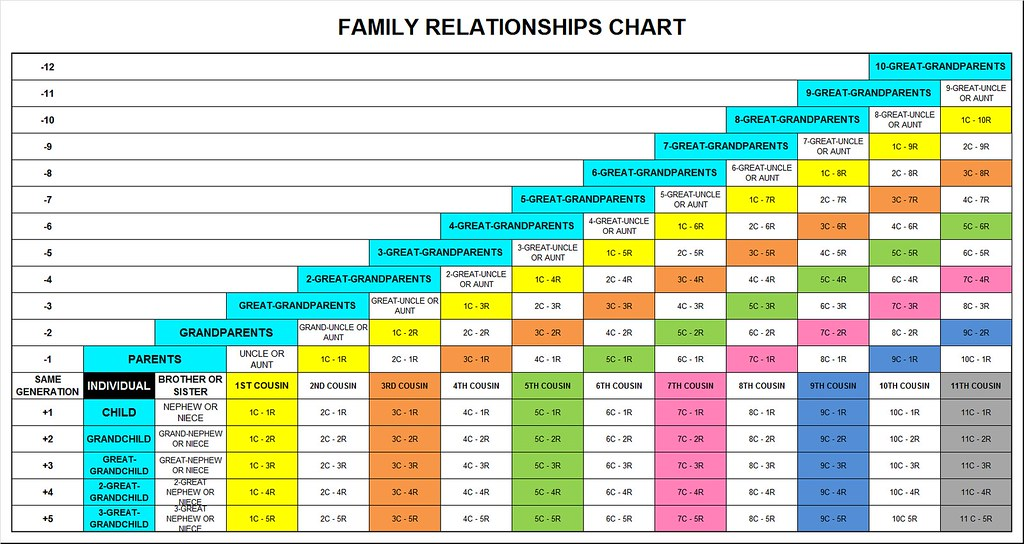 family relationship chart - Heartimpulsar