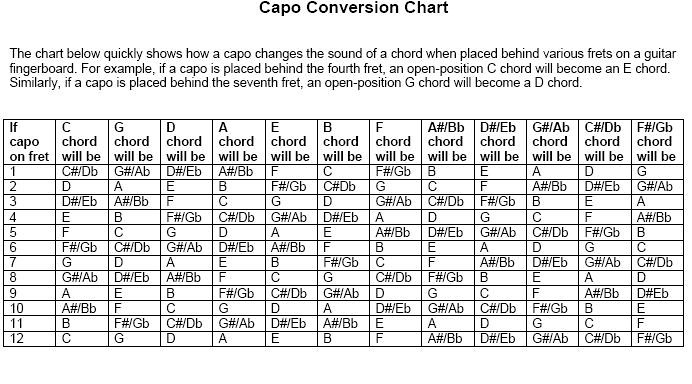 capo conversion chart top_down67 Flickr