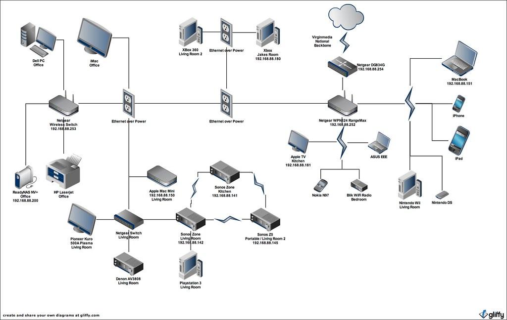 home entertainment network diagram