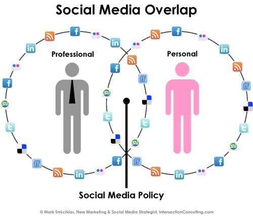 Social Media Overlap wwwintersectionconsultingAs our \u2026 Flickr