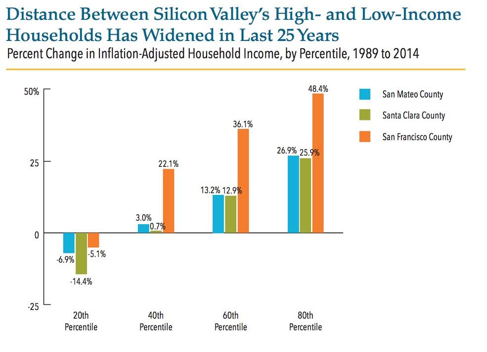 The Demographics of Poverty in Santa Clara County Newgeography