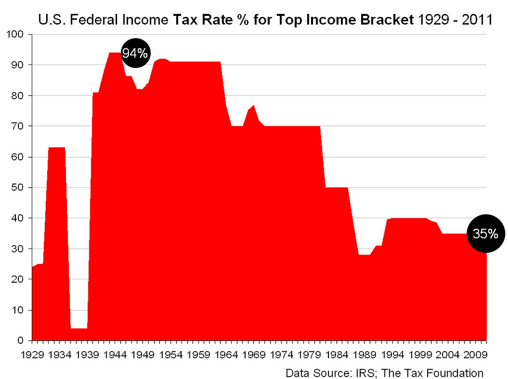 US Federal Income Tax Rate for Top Income Bracket 1929 - 2\u2026 Flickr