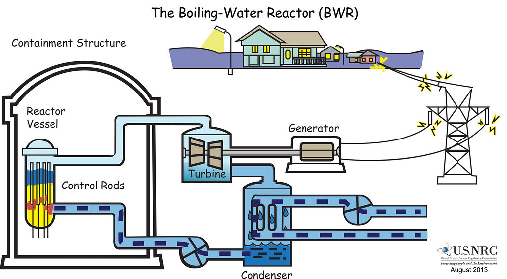 Power Plant Diagram Boiling Water Reactor Wiring Diagram