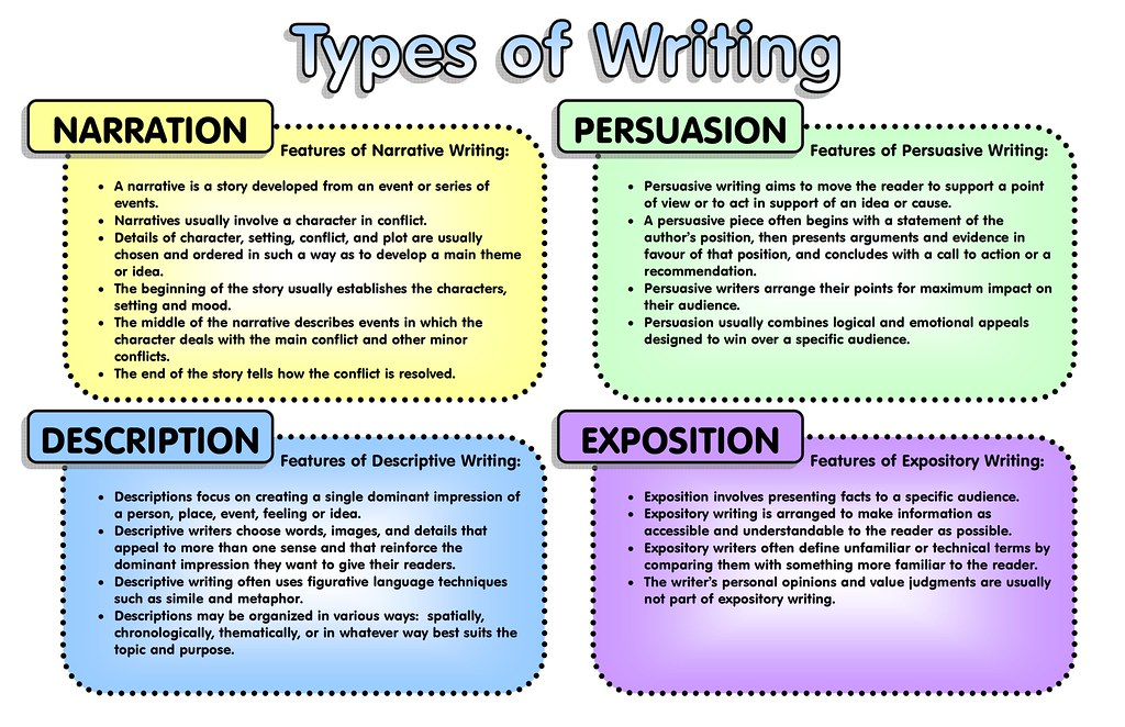 Kinds of essay Coursework Service oqessaynmtvskylinechurch - what are the different kinds of essay