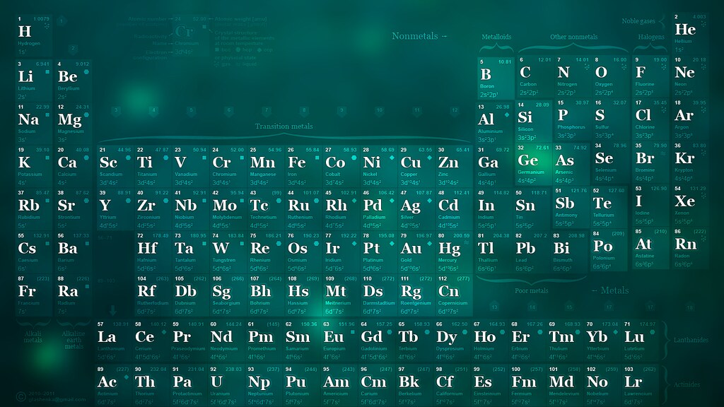 Cute Chemistry Wallpaper 1366x768 Periodic Table Wallpaper Desktop Background V