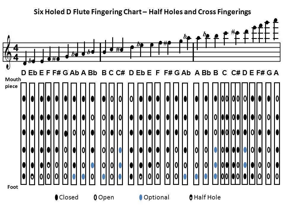 FluteFingeringChart Fingering Chart for a D Flute or a D P\u2026 Flickr