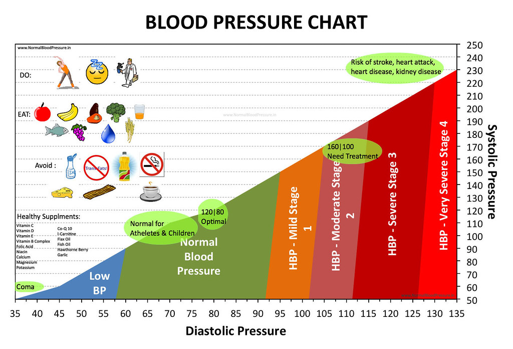 Normal Blood Pressure Chart A chart showing normal blood p\u2026 Flickr
