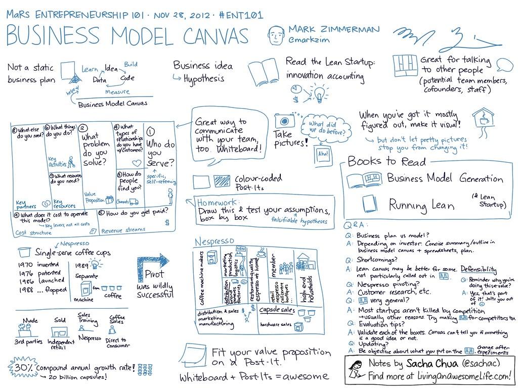 Steak Buffet Restaurant Business Plan Sample Executive 20121128 Ent101 Business Model Canvas Mark Zimmerman