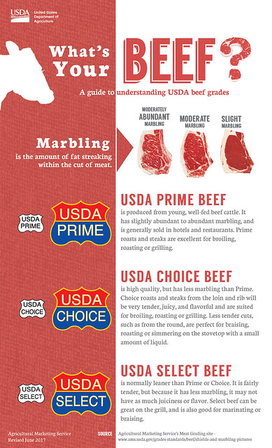 What\u0027s Your Beef \u2013 Prime, Choice or Select? USDA
