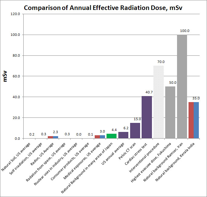 Radiation dose comparison This chart compares the radiatio\u2026 Flickr