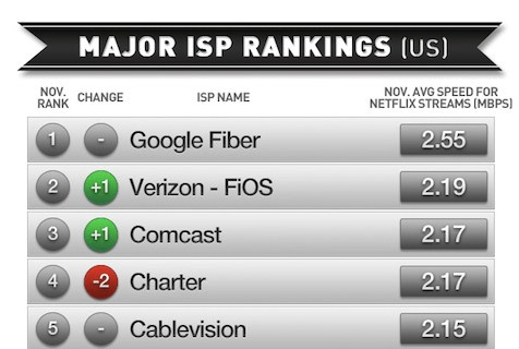 Netflix ISP Rankings